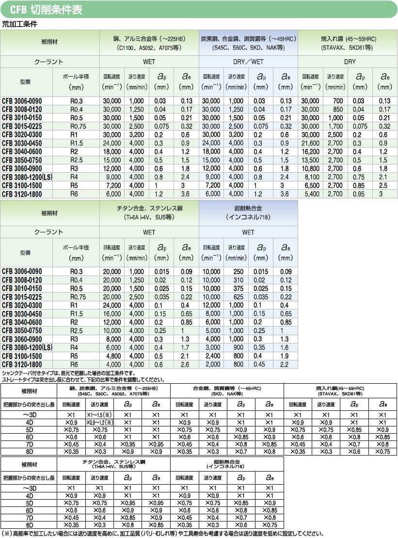 切削条件表 および 推奨使用方法1