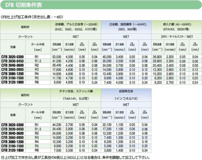 切削条件表 および 推奨使用方法2