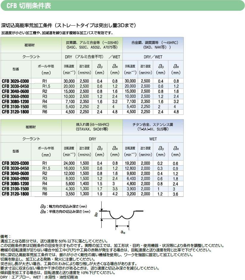切削条件表 および 推奨使用方法3