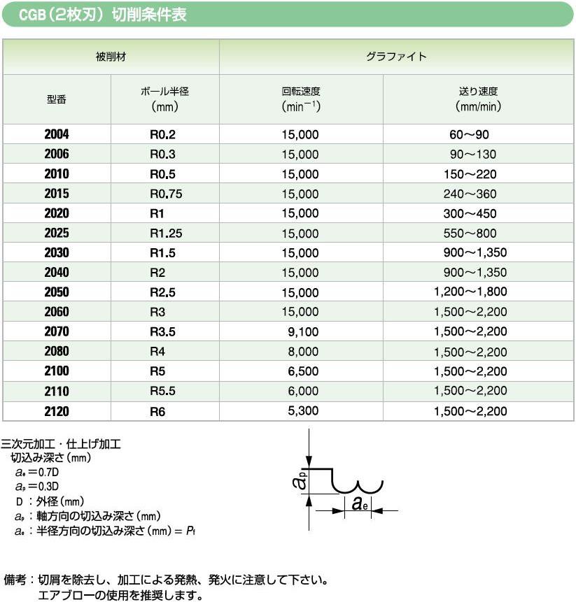 切削条件表 および 推奨使用方法